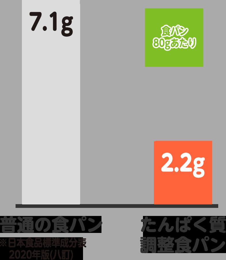 そらまめ食堂 たんぱく質調整食パンのたんぱく質は普通の食パン(日本食品標準成分表2020年版(八訂))の7.1gに比べて2.2gと約1/3の量になっています。