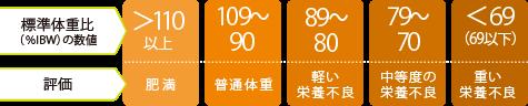 標準体重計算結果
