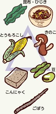 残渣(食物繊維)
