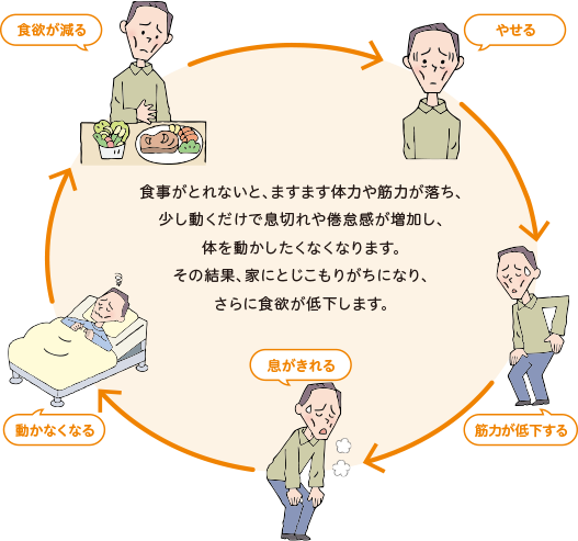COPDでは体力や筋力の低下など悪循環を生み出します