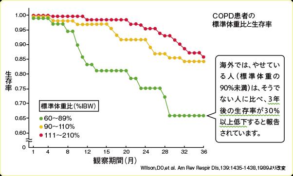 COPD患者の標準体重と生存率