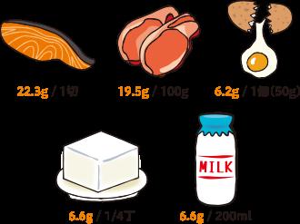 魚、肉、卵、大豆製品、乳製品などを積極的にとりましょう