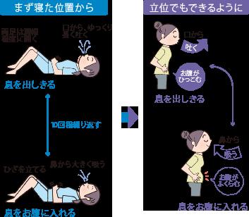 腹式呼吸(横隔膜呼吸)の練習方法