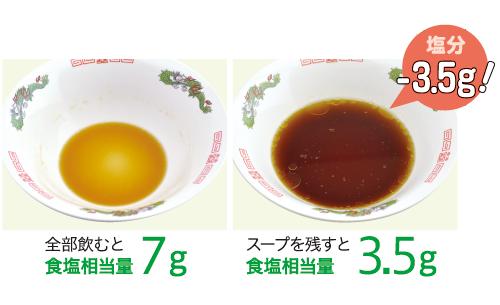 麺類のスープを残すだけでも減塩ができます!