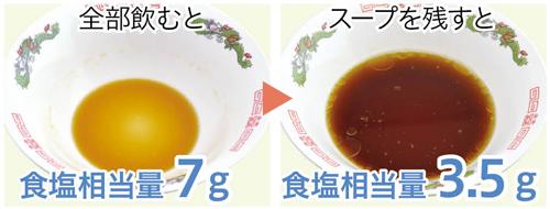 ラーメンのスープを残すだけでも減塩ができます