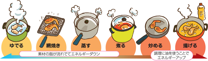 調理のひと工夫でエネルギーアップができます