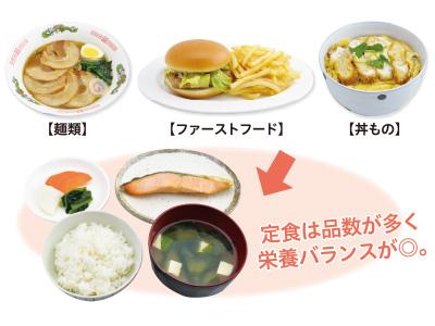 麺類やファーストフード、丼ものより定食のほうが栄養バランスがよい