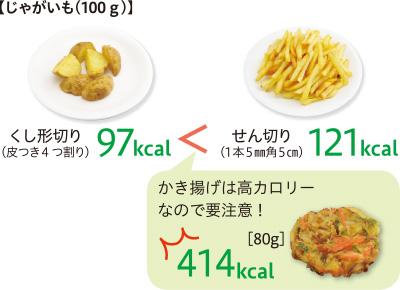 じゃがいも(100g)せん切りで揚げると121kcalだけどくし形切りは97kcal