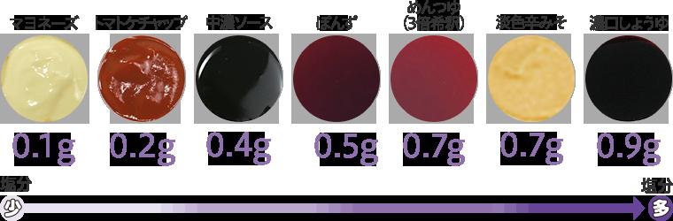 小さじ1の食塩相当量