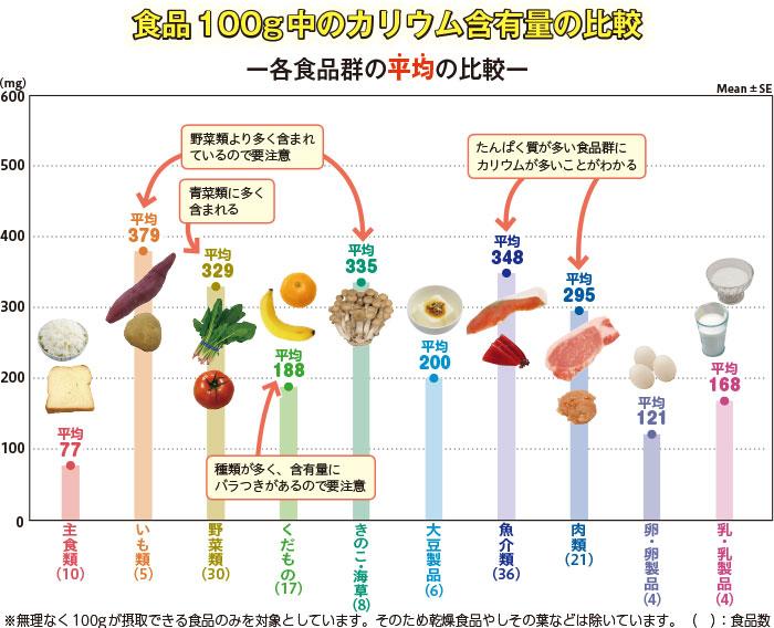 タンパク質 が 多い 食材