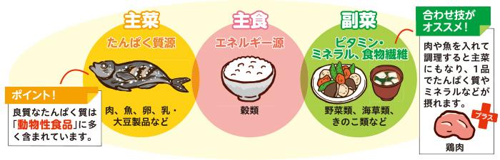 主食・主菜・副菜をバランス良く!