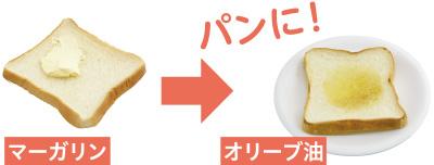 パンにオリーブ油