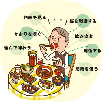 『食べる』喜びは元気の源、生きる意欲に繋がります